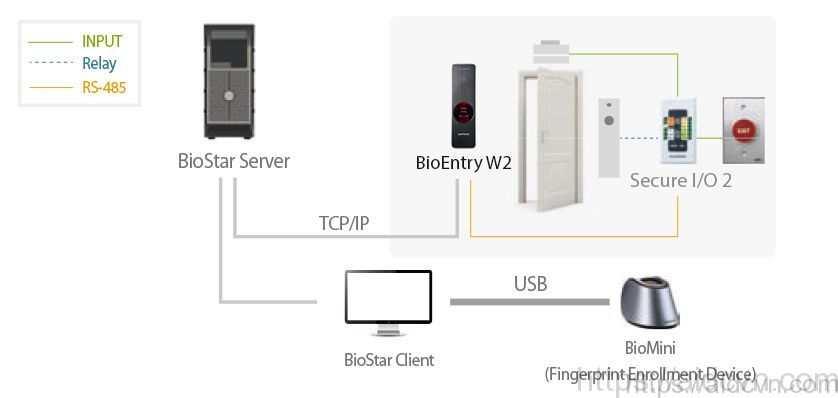 Cấu hình Suprema Bioentry W2