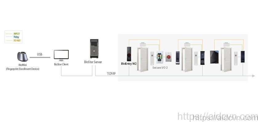 Hệ thống kiểm soát truy cập phân tán