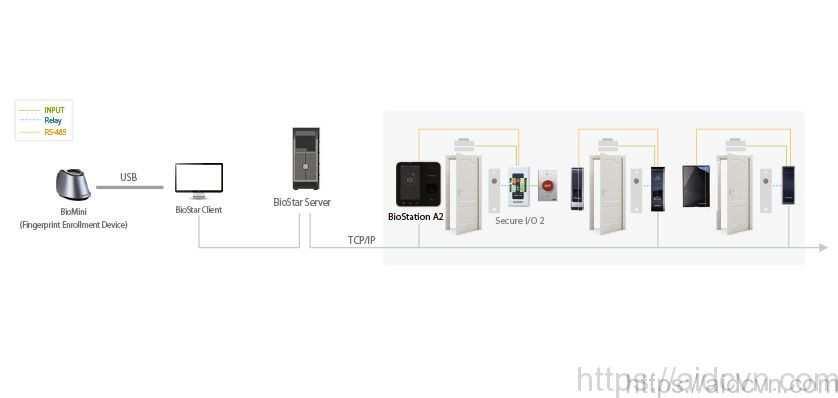 Thiết bị kiểm soát và chấm công suprema biostation a2