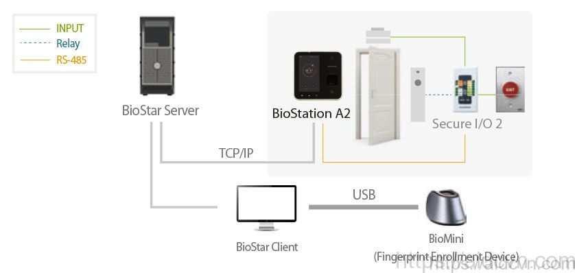 Thiết bị kiểm soát Suprema Biostation A2 - cấu hình