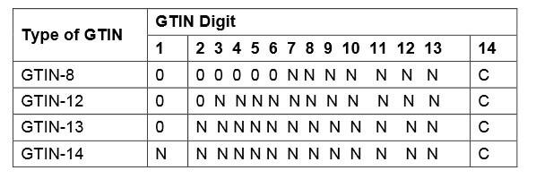 Bảng mã GTIN