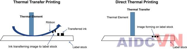 Cơ chế in nhiệt của máy in mã vạch
