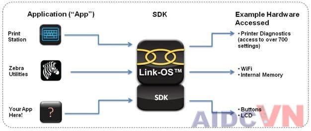 Máy in mã vạch Zebra ZT620 có thể kết nối Link-os của Zebra