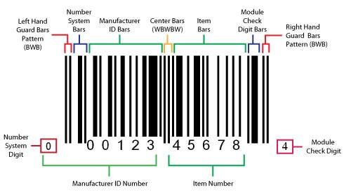 Ví dụ về mã vạch GS1