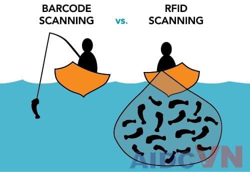 So sánh RFID và mã vạch