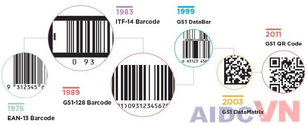 Phân biệt mã vạch và thẻ RFID