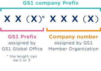 Tiền tố công ty cho mã vạch GS1