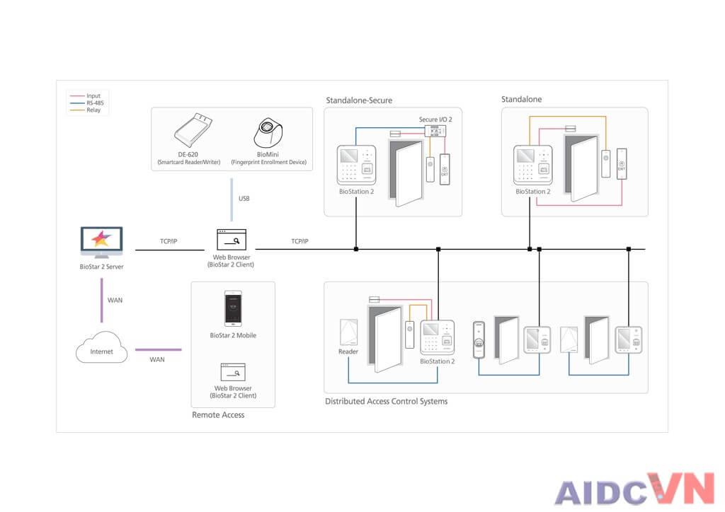 Hướng dẫn kết nối Biostation 2