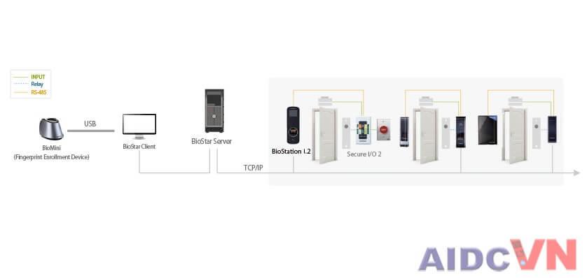 Hệ thống phân phối kiểm soát truy cập