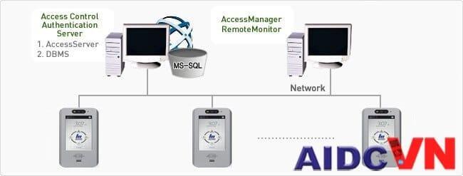 NITGEN-eNCARD-i có thể cấu hình với máy chủ thông qua internet