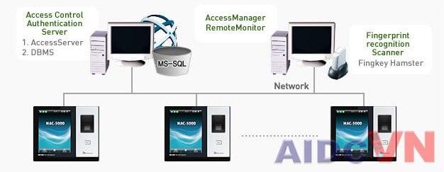 Kết nối thiết bị chấm công kiểm soát NAC-5000 với hệ thống máy tính