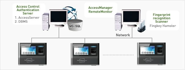 Cấu hình hệ thống thiết bị kiểm soát cửa eNBioAccess-T5