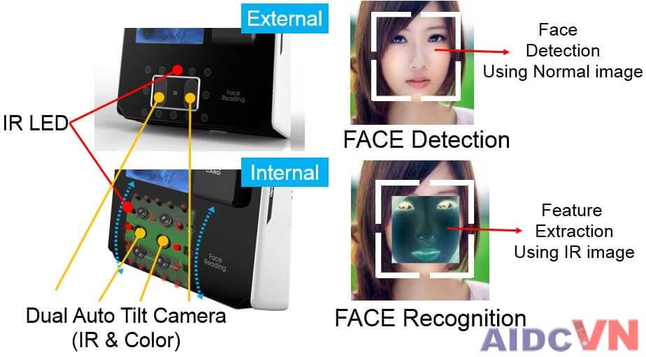 Thiết bị chấm công và kiểm soát cửa eNBioAccess-T9 có thể tự động nhận diện khuôn mặt trong bán kính 3 mét