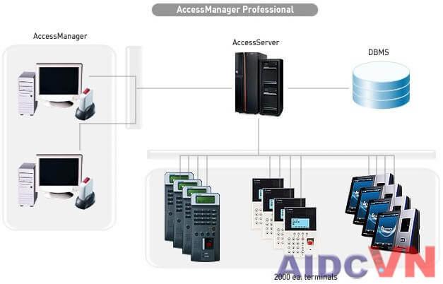 Sử dụng kết hợp với các giải pháp và thiết bị khác để kiểm soát hệ thống ra vào