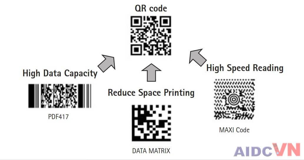 Mã QR được tối ưu từ các loại mã vạch khác