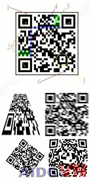 Phân tích cụ thể mã QR code