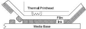 Phương thức in nhiệt trực tiếp sử dụng ruy băng máy in mã vạch tương ứng
