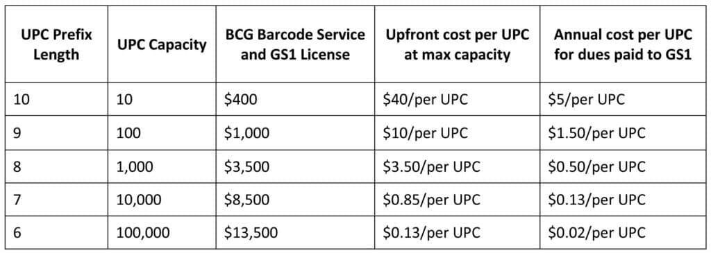 Bảng giá mã vạch UPC